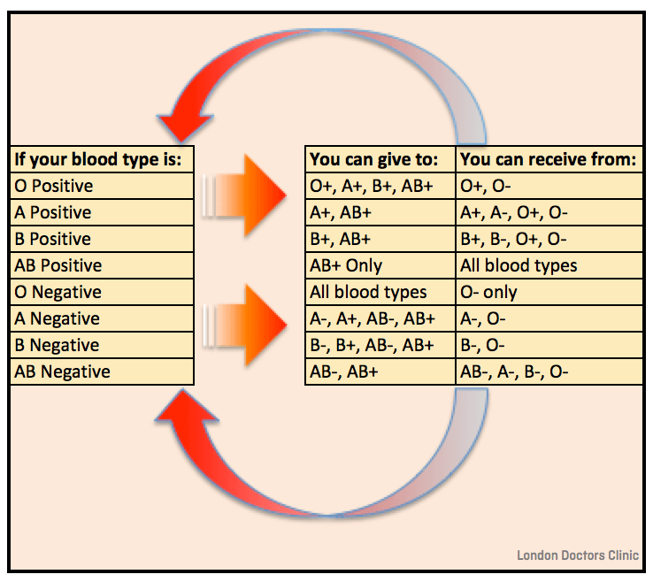 Graph or table demonstrating which blood group can recieve or give to